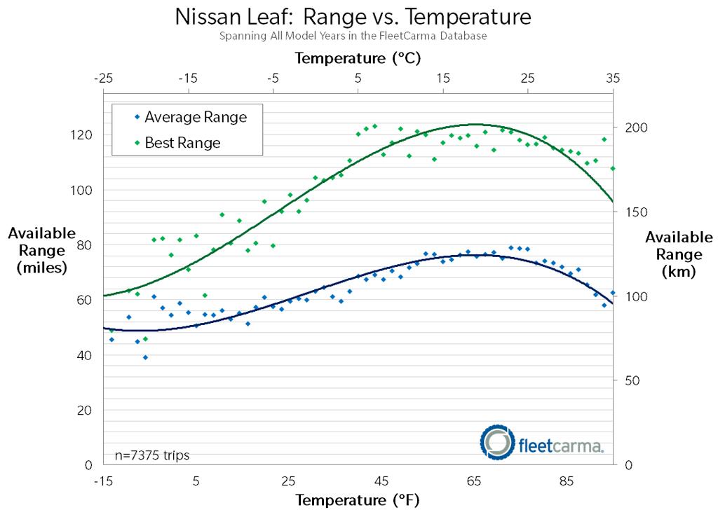 leaf_range_cold_weather_fleetcarma